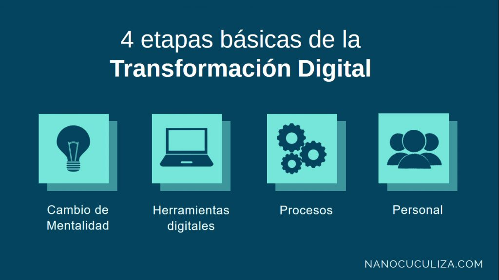 Etapas de la transformacion digital