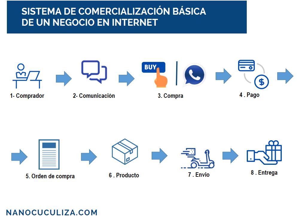 sistema de de comercializacion para emprender un negocio por internet