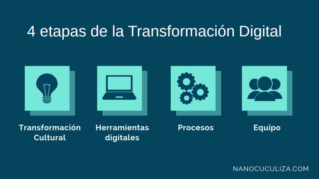 Etapas básicas para lograr la transformación digital